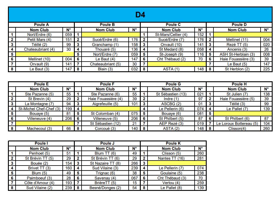 Compétition par équipe    départementale                 Loire Atlantique                            D4  phase 1 - ASTA Nantes